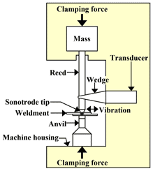 Wedge-Reed System